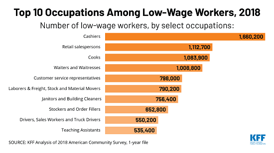 TWITTER-Low-Wage-Worker-Occupations_1_hannah_paint.png