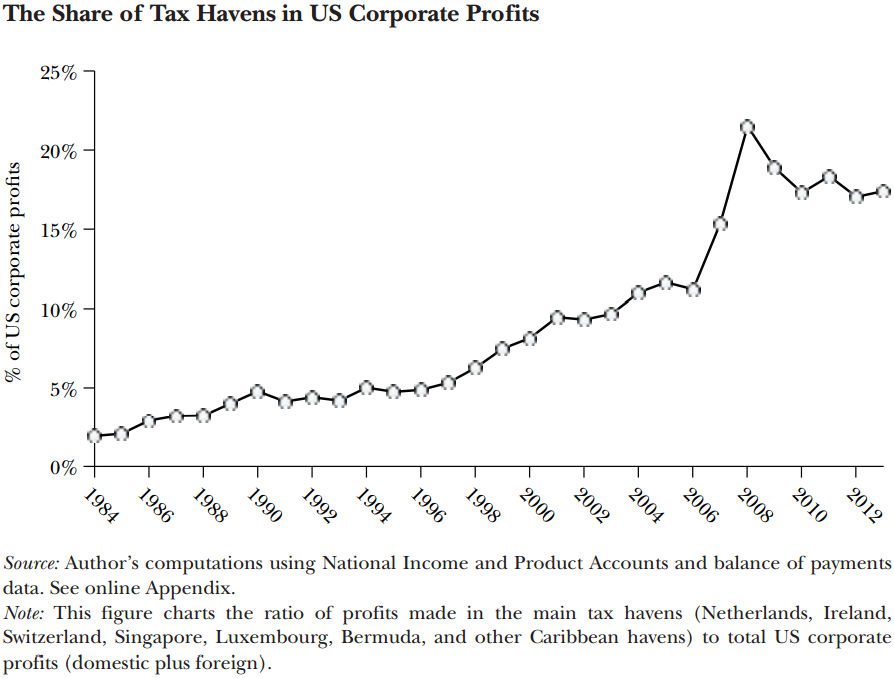 Zucman-tax-haven-share-of-US-corp-profits.png